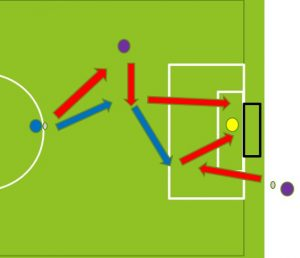 Soccer Shooting Drills 2
