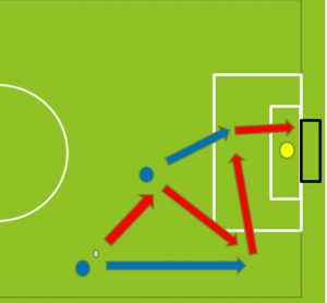 Soccer Shooting Drills 3